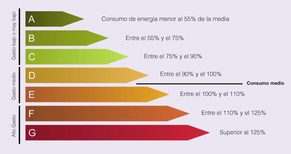certificado energetico logroño